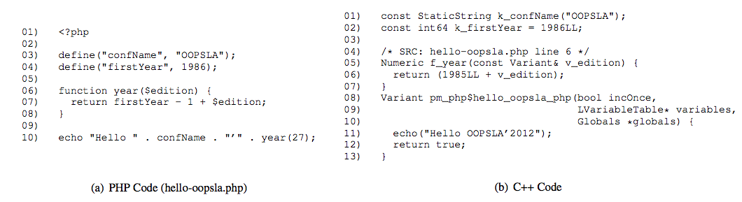 HHVM 是如何提升 PHP 性能的? - 第1张  | 大话运维